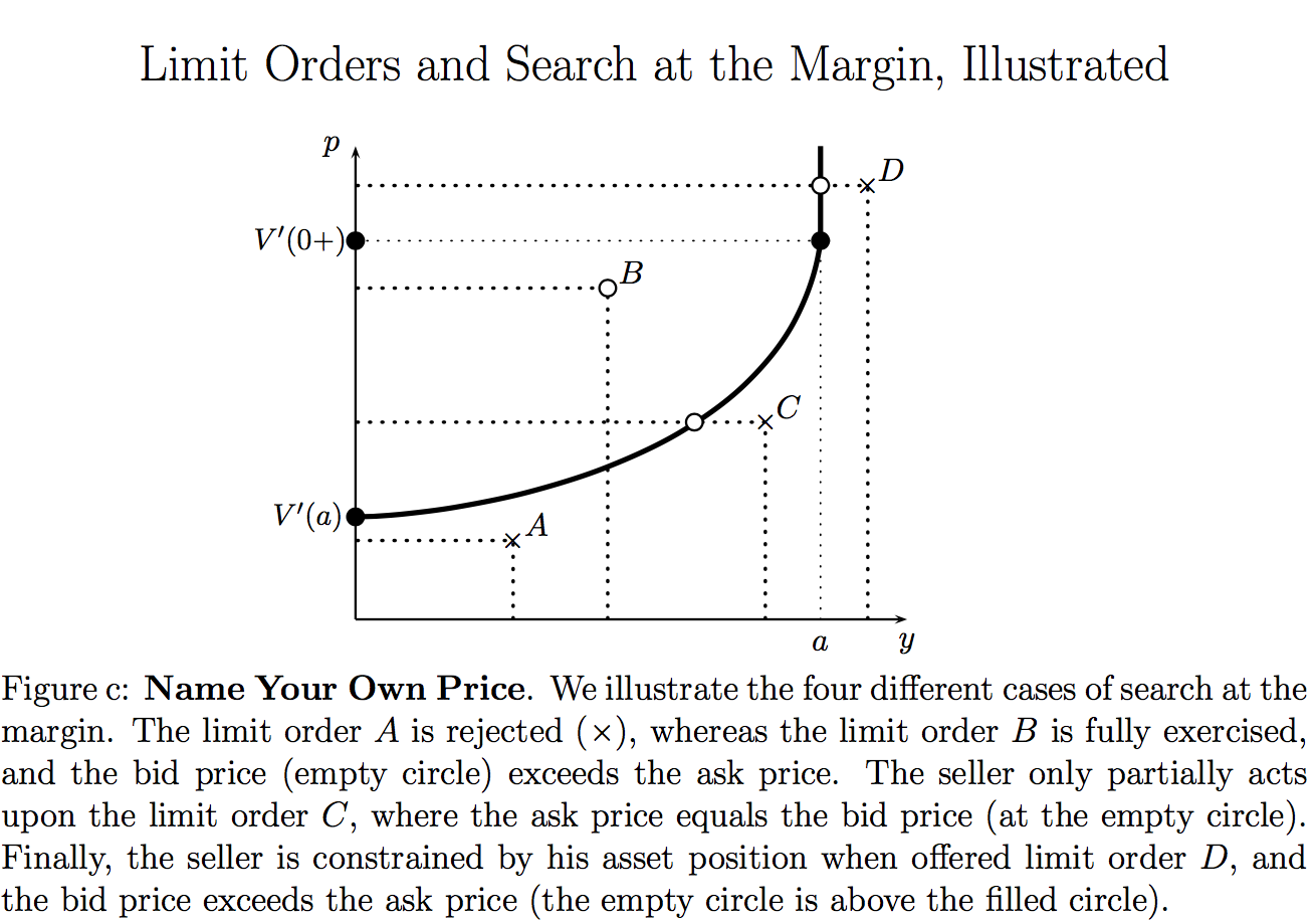 margin-limit orders